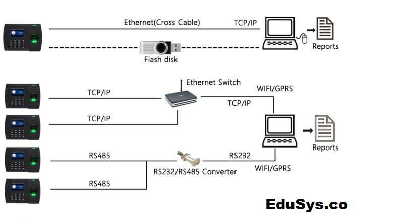 RFID Attendance System